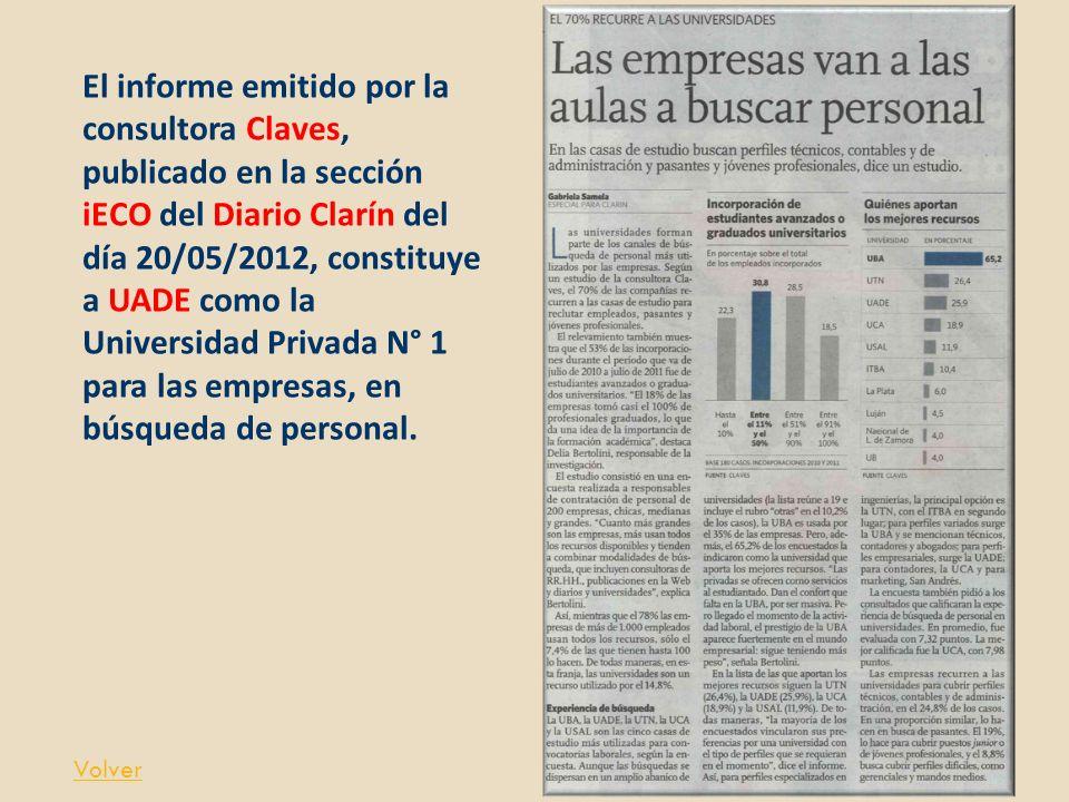 El informe emitido por la consultora Claves, publicado en la sección iECO del Diario Clarín del día 20/05/2012, constituye a UADE como la Universidad Privada N° 1 para las empresas, en búsqueda de personal.