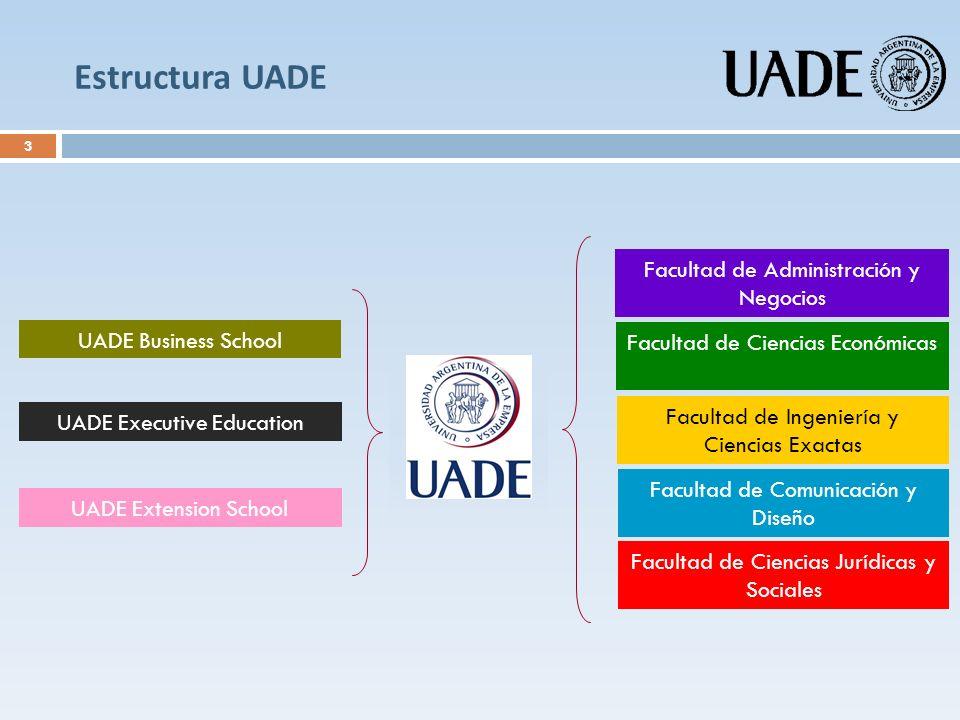 Estructura UADE Facultad de Administración y Negocios