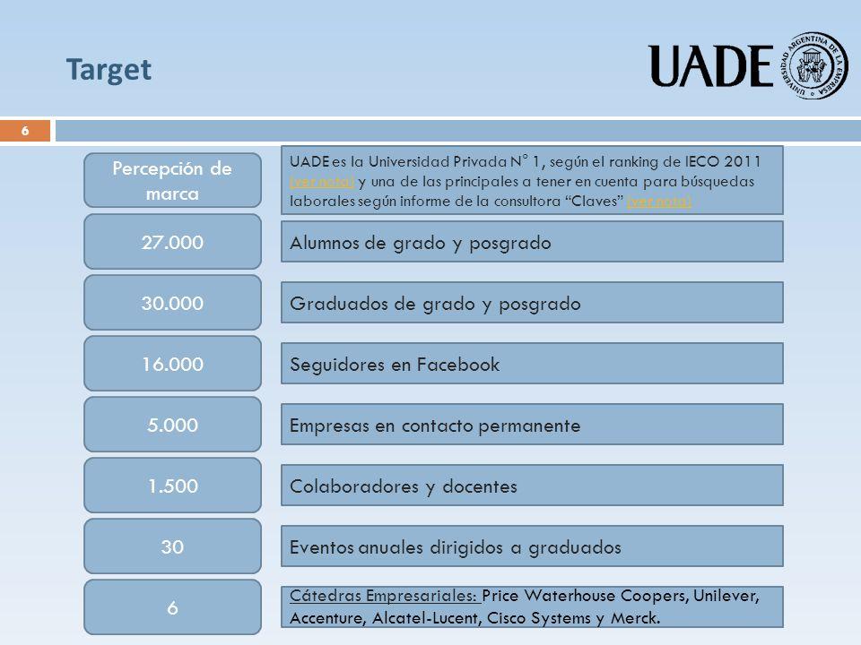 Target Percepción de marca 27.000 Alumnos de grado y posgrado 30.000