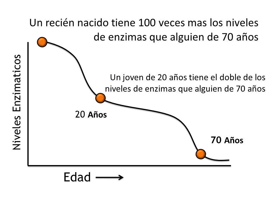 Un recién nacido tiene 100 veces mas los niveles de enzimas que alguien de 70 años
