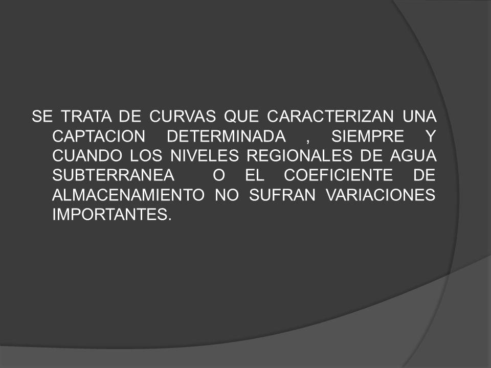 SE TRATA DE CURVAS QUE CARACTERIZAN UNA CAPTACION DETERMINADA , SIEMPRE Y CUANDO LOS NIVELES REGIONALES DE AGUA SUBTERRANEA O EL COEFICIENTE DE ALMACENAMIENTO NO SUFRAN VARIACIONES IMPORTANTES.