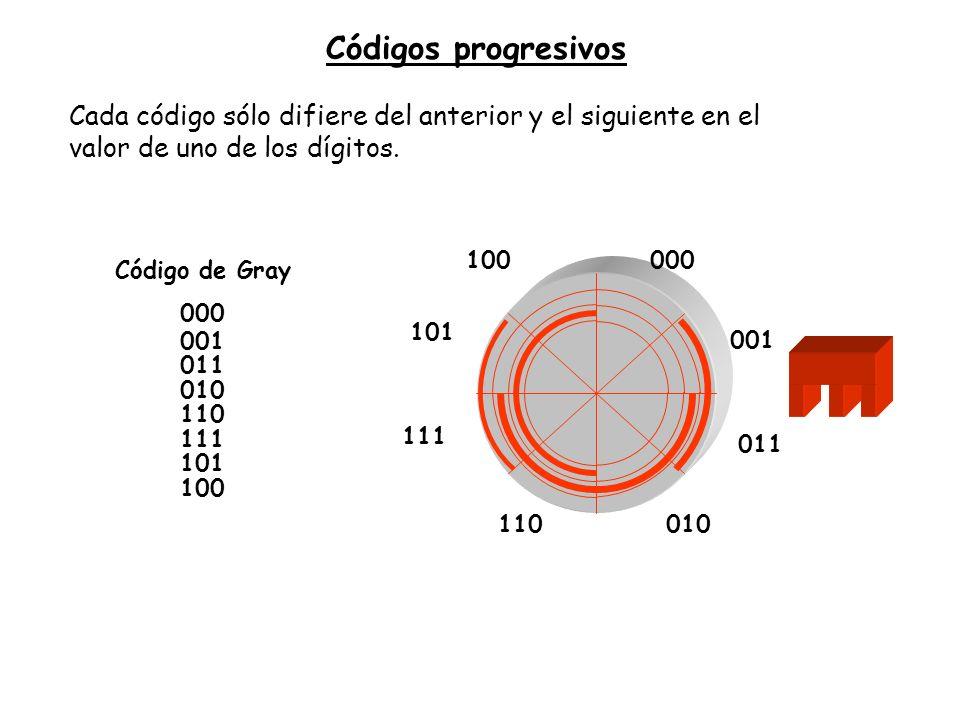 Códigos progresivos Cada código sólo difiere del anterior y el siguiente en el valor de uno de los dígitos.