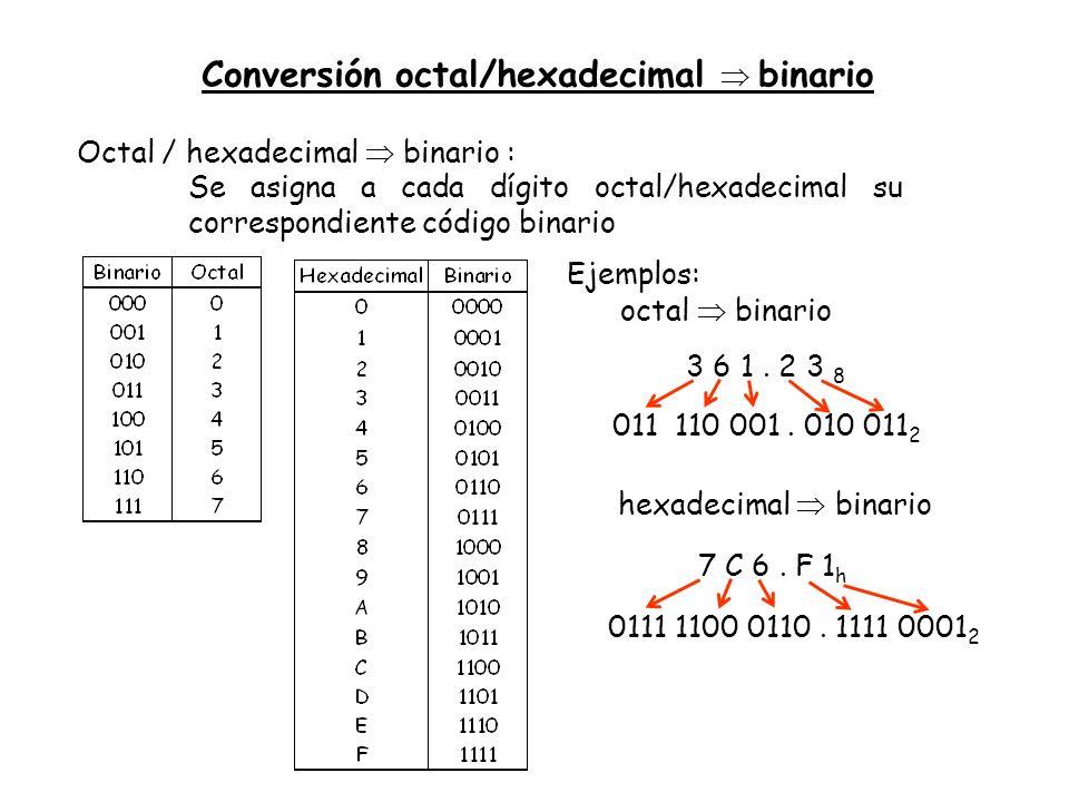 Conversión octal/hexadecimal  binario