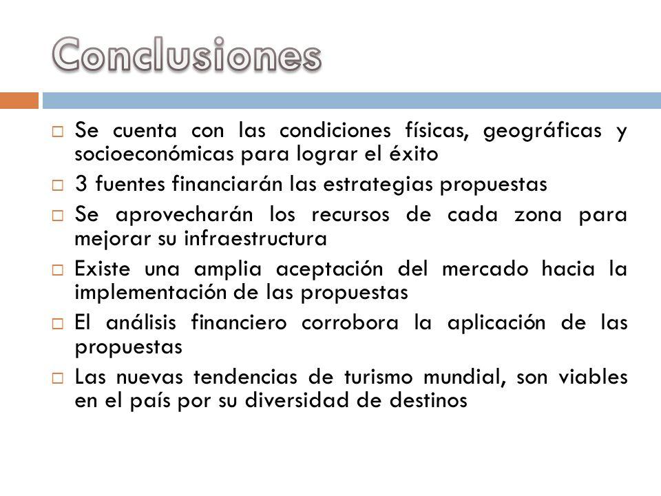 Conclusiones Se cuenta con las condiciones físicas, geográficas y socioeconómicas para lograr el éxito.