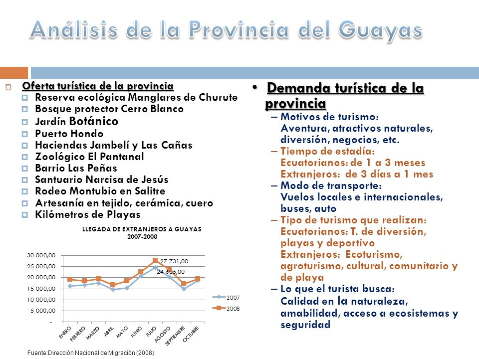 Análisis de la Provincia del Guayas