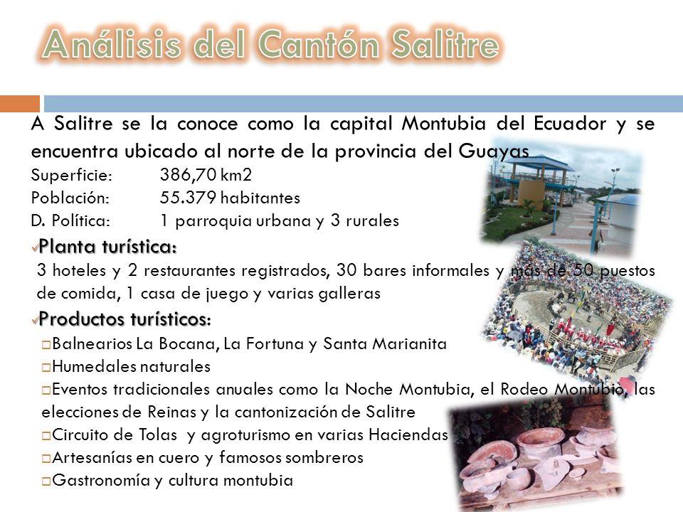 Análisis del Cantón Salitre