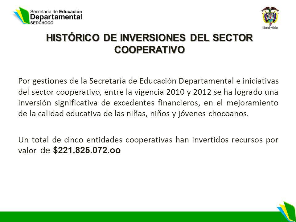 HISTÓRICO DE INVERSIONES DEL SECTOR COOPERATIVO