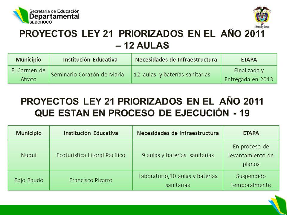 PROYECTOS LEY 21 PRIORIZADOS EN EL AÑO 2011 – 12 AULAS