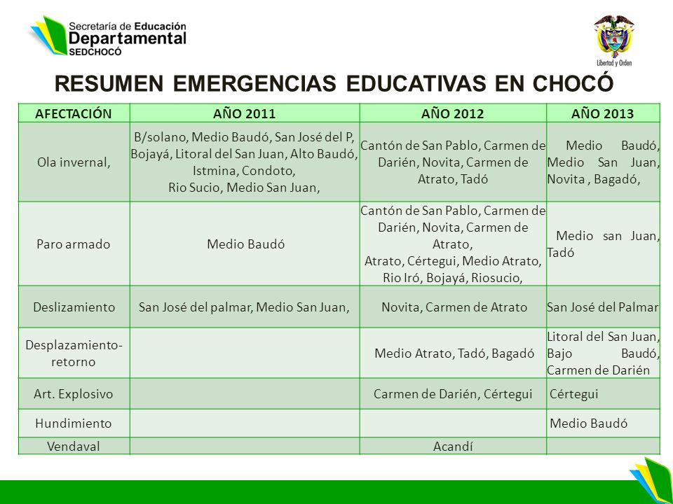 RESUMEN EMERGENCIAS EDUCATIVAS EN CHOCÓ