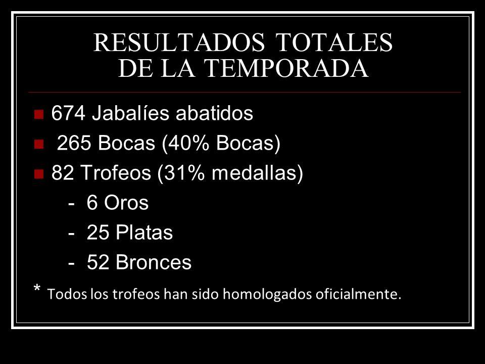 RESULTADOS TOTALES DE LA TEMPORADA