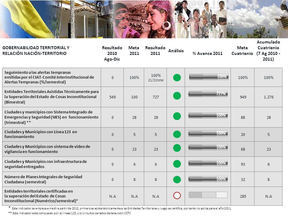 gobernabilidad territorial y relación Nación-Territorio Resultado2010