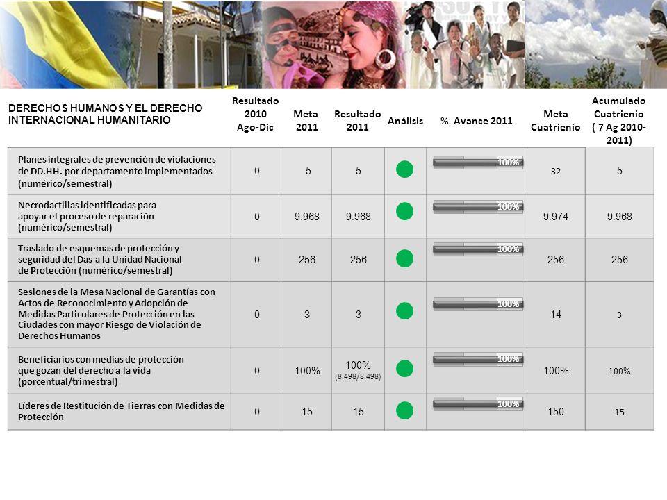 Resultado2010 Ago-Dic Meta 2011 Resultado 2011 Análisis % Avance 2011