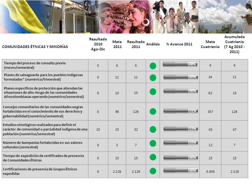 comunidades étnicas y minorías Resultado2010 Ago-Dic Meta 2011