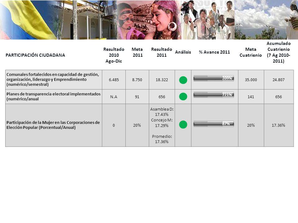Participación ciudadana Resultado2010 Ago-Dic Meta 2011 Resultado 2011