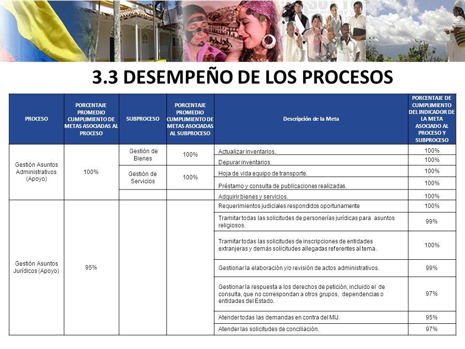 3.3 DESEMPEÑO DE LOS PROCESOS