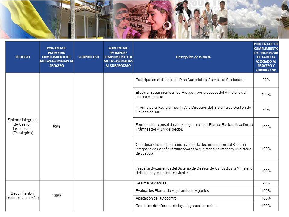 Ministerio del interior rep blica de colombia ppt descargar for Ministerio de interior y justicia direccion
