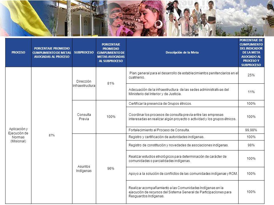PORCENTAJE PROMEDIO CUMPLIMIENTO DE METAS ASOCIADAS AL PROCESO