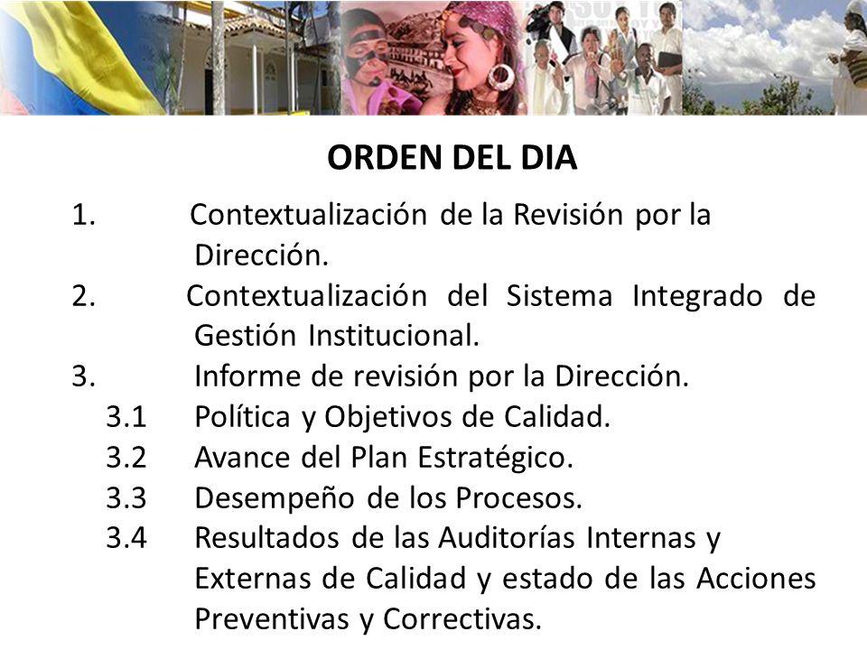 ORDEN DEL DIA Contextualización de la Revisión por la Dirección.
