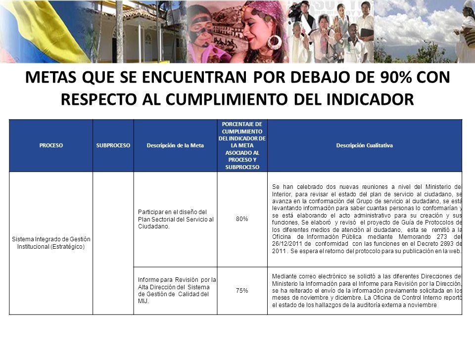 Ministerio del interior rep blica de colombia ppt descargar for Correo ministerio del interior