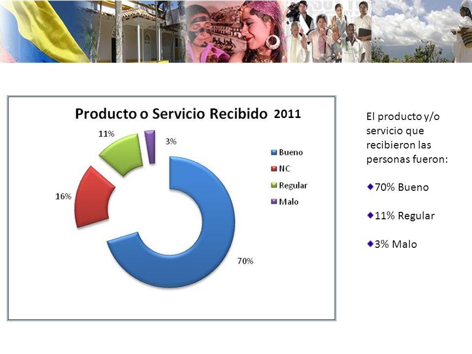 2011 El producto y/o servicio que recibieron las personas fueron: