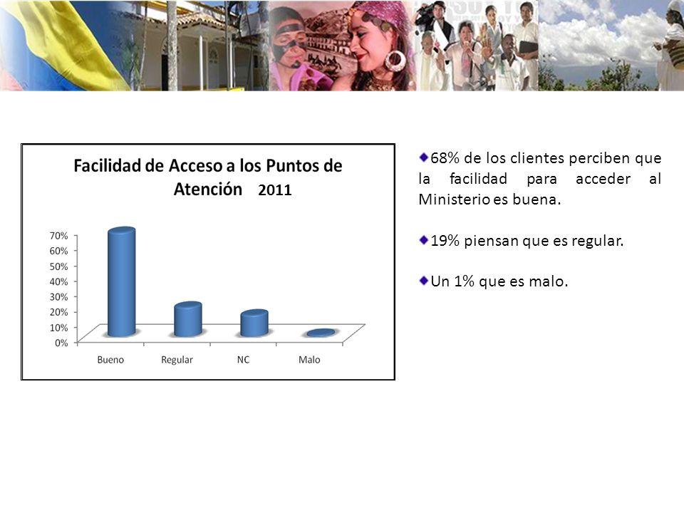 68% de los clientes perciben que la facilidad para acceder al Ministerio es buena.