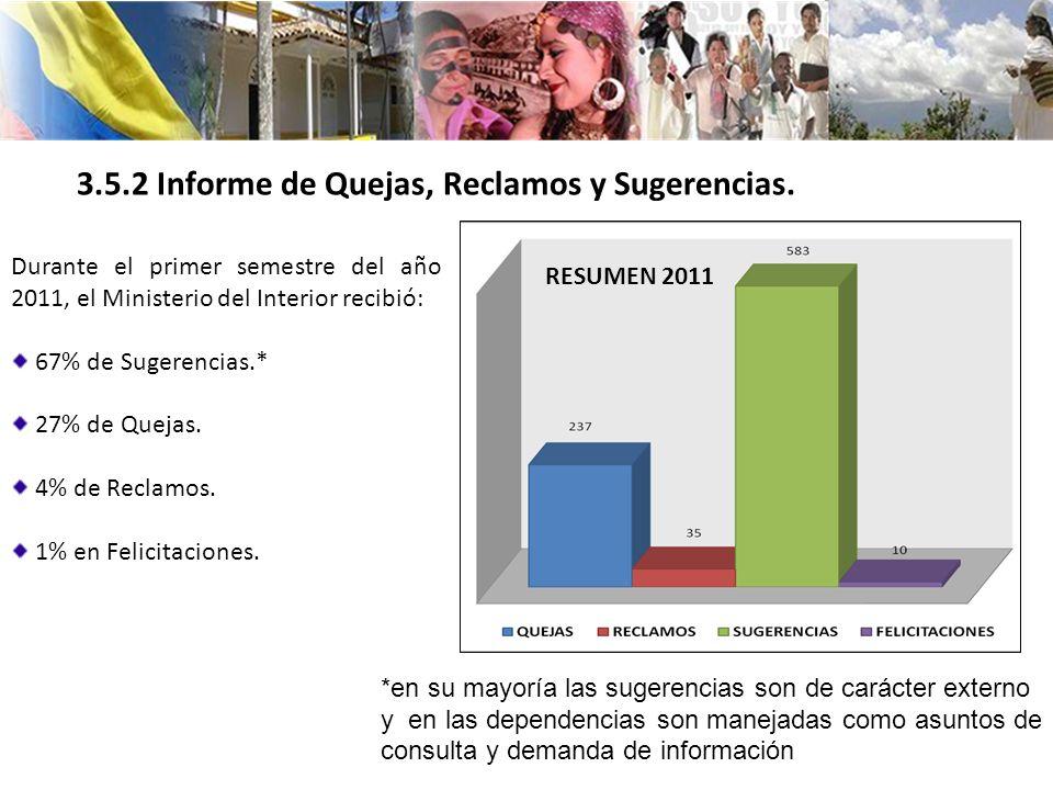 3.5.2 Informe de Quejas, Reclamos y Sugerencias.