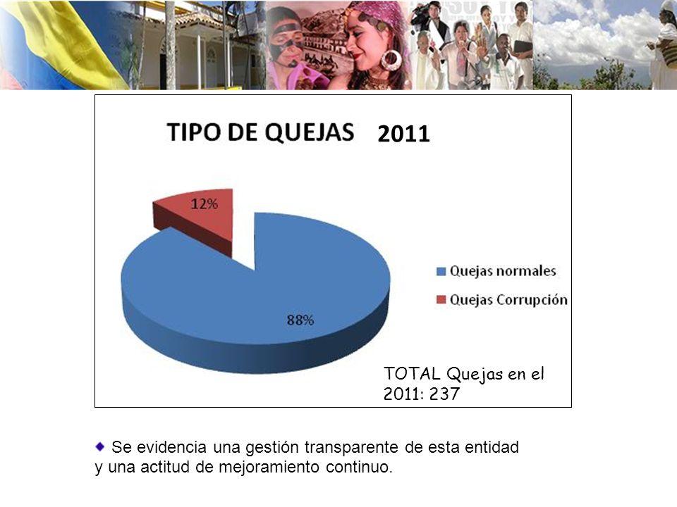 2011 TOTAL Quejas en el 2011: 237.
