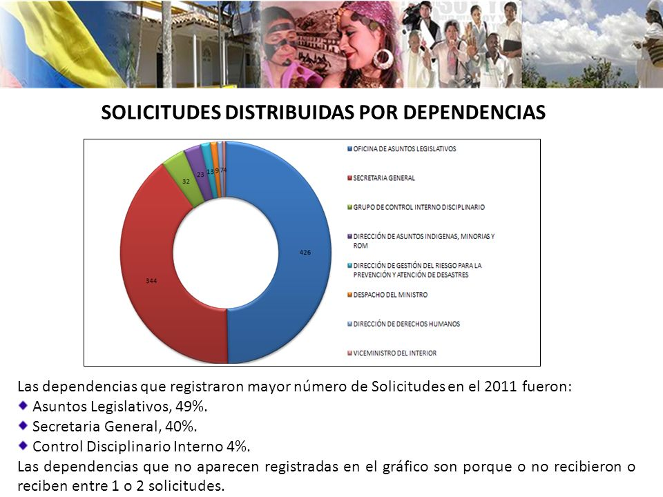 SOLICITUDES DISTRIBUIDAS POR DEPENDENCIAS
