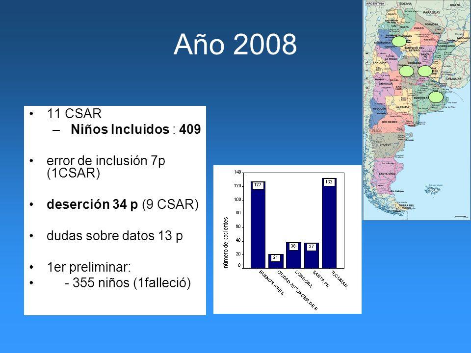 Año 2008 11 CSAR Niños Incluidos : 409 error de inclusión 7p (1CSAR)