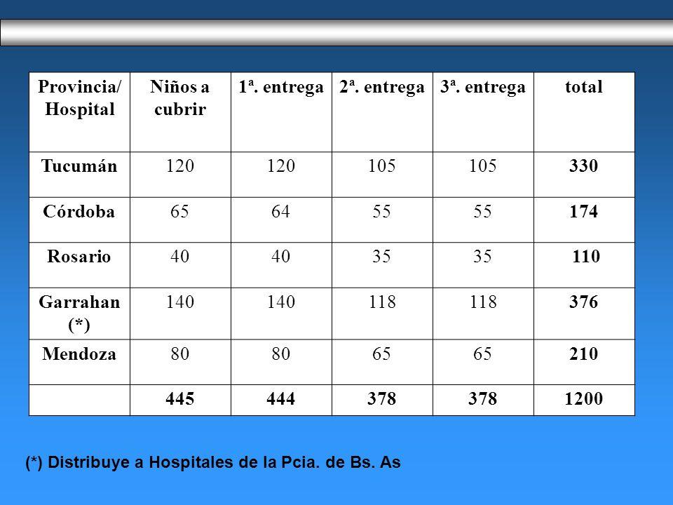 Provincia/Hospital Niños a cubrir 1ª. entrega 2ª. entrega 3ª. entrega