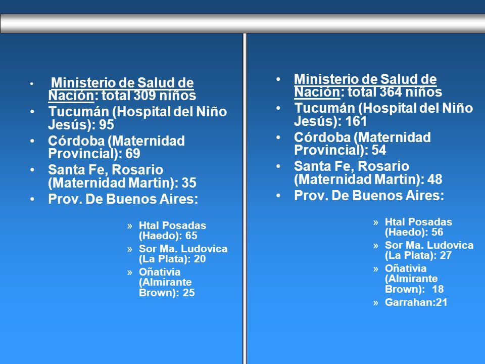 Ministerio de Salud de Nación: total 364 niños