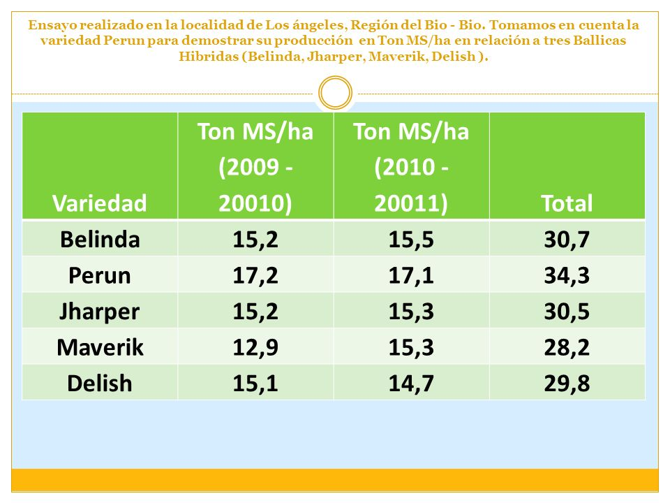 Variedad Ton MS/ha ( ) Ton MS/ha ( ) Total