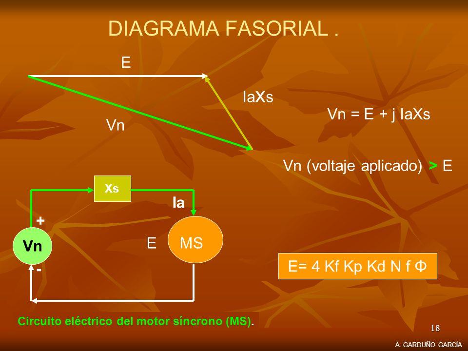 DIAGRAMA FASORIAL . E Iaxs Vn = E + j IaXs Vn