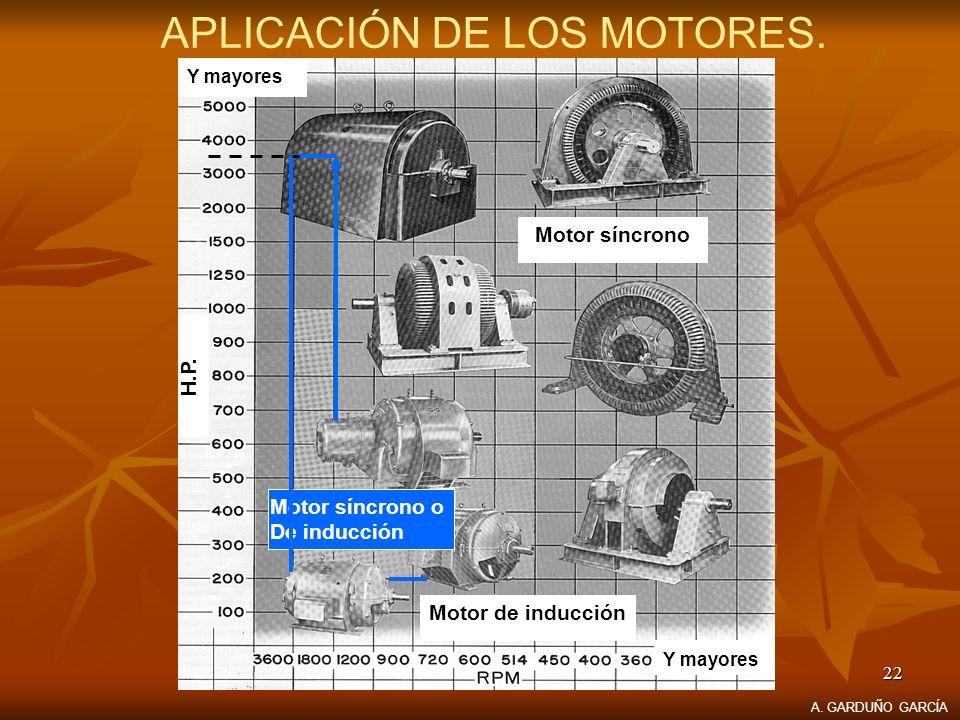 APLICACIÓN DE LOS MOTORES.
