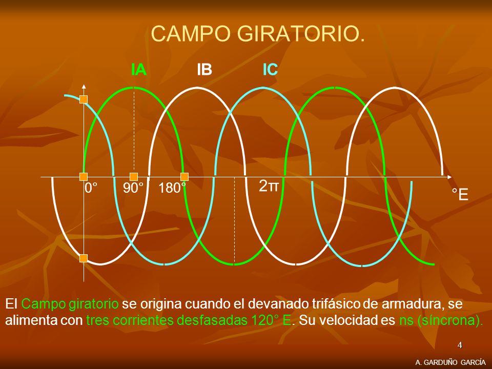 CAMPO GIRATORIO. IA IB IC °E 2π 180° 90° 0°