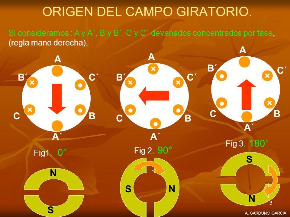 ORIGEN DEL CAMPO GIRATORIO.