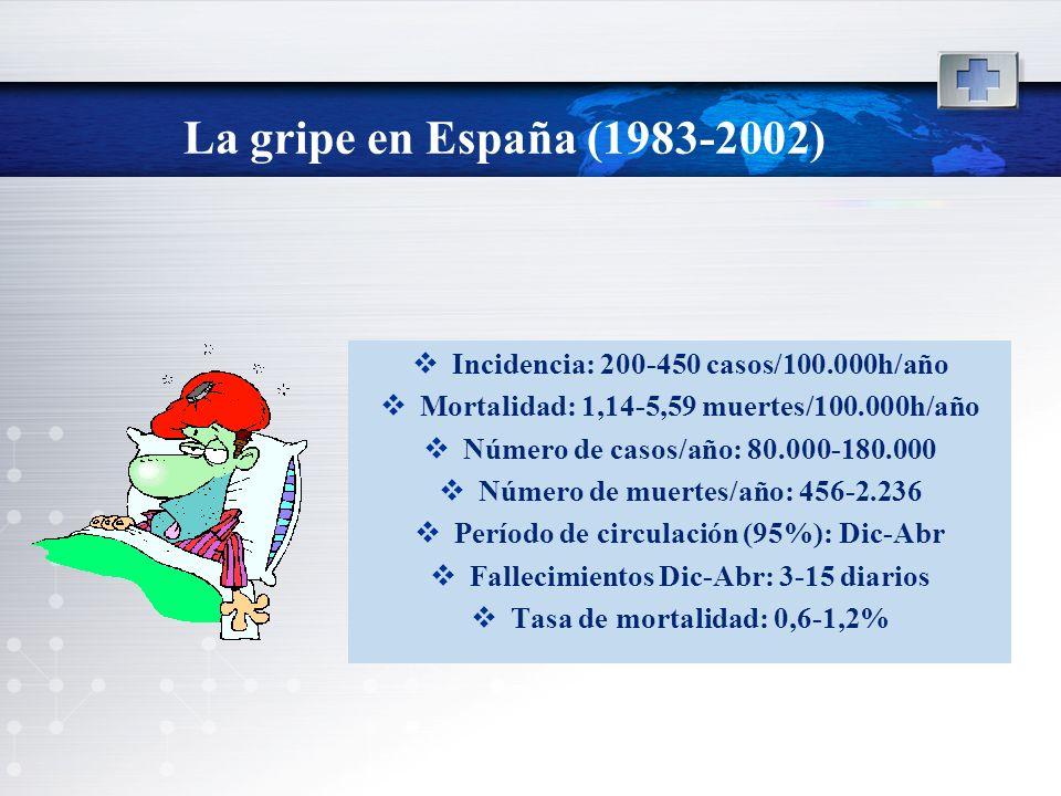 La gripe en España (1983-2002) Incidencia: 200-450 casos/100.000h/año
