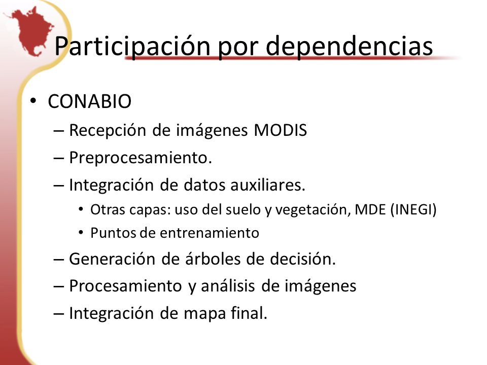 Participación por dependencias