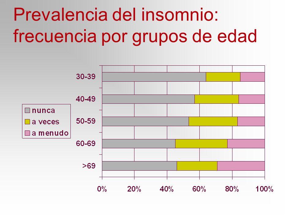 Prevalencia del insomnio: frecuencia por grupos de edad