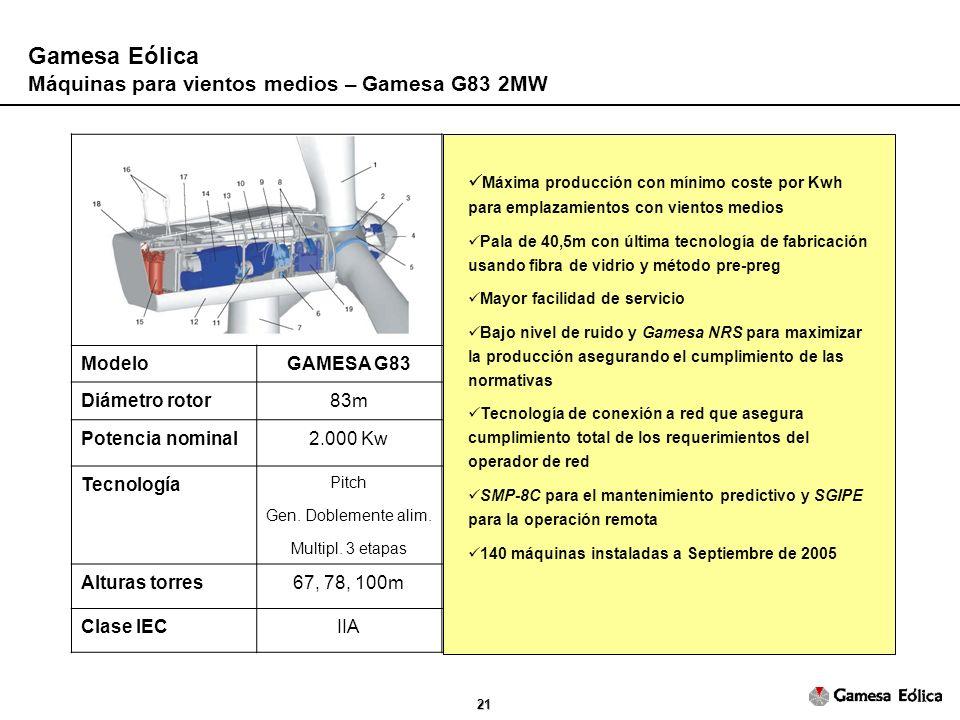 Gamesa Eólica Máquinas para vientos medios – Gamesa G83 2MW Modelo