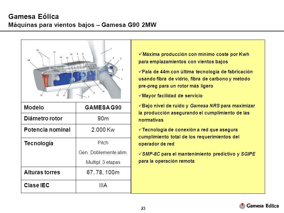 Gamesa Eólica Máquinas para vientos bajos – Gamesa G90 2MW Modelo
