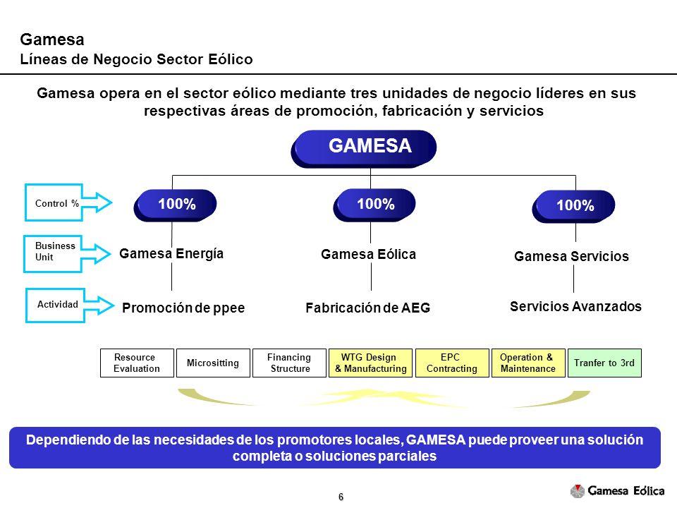 GAMESA Gamesa Líneas de Negocio Sector Eólico