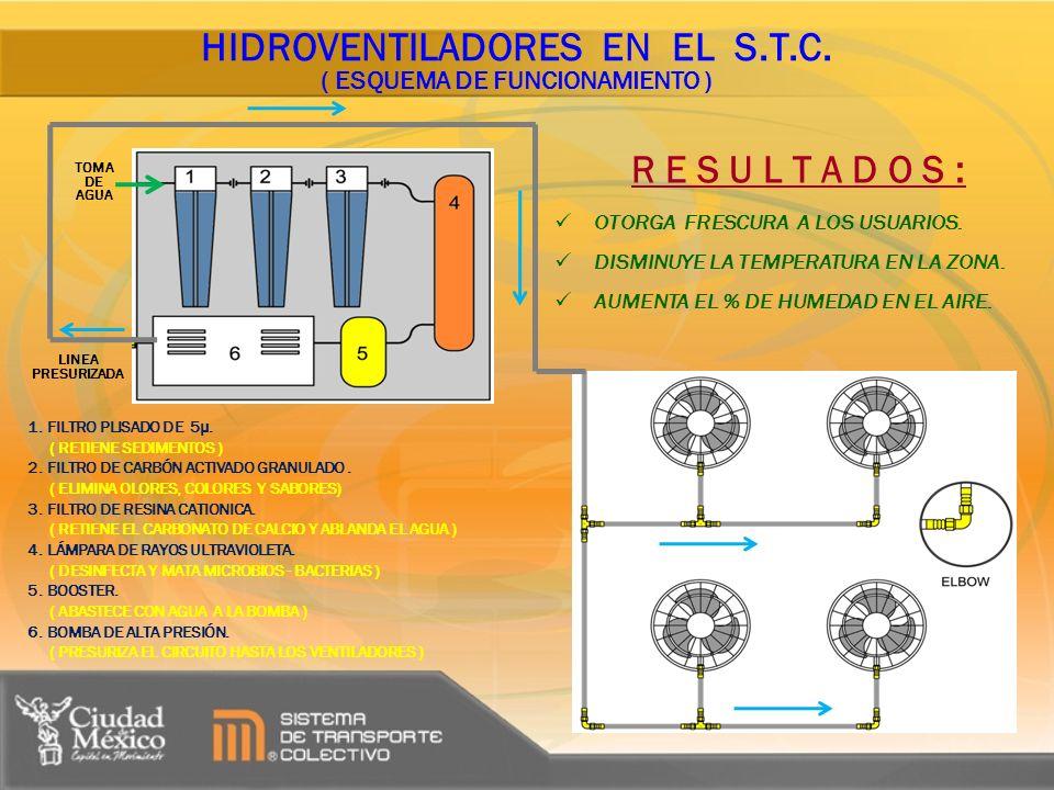 HIDROVENTILADORES EN EL S.T.C. ( ESQUEMA DE FUNCIONAMIENTO )