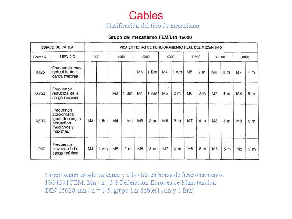 Cables Clasificación del tipo de mecanismo