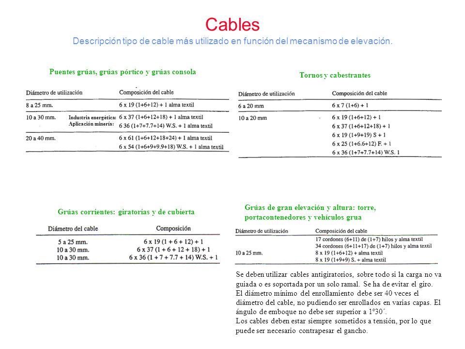 Cables Descripción tipo de cable más utilizado en función del mecanismo de elevación. Puentes grúas, grúas pórtico y grúas consola.