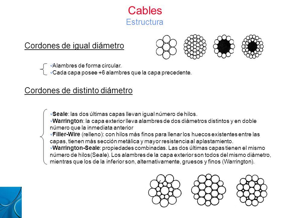 Cables Estructura Cordones de igual diámetro