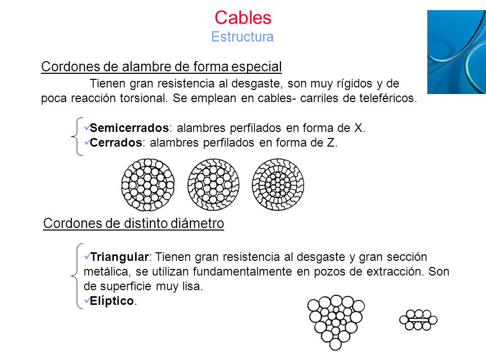 Cables Estructura Cordones de alambre de forma especial