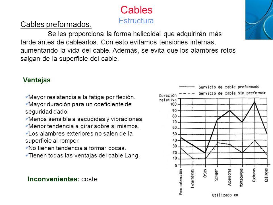 Cables Estructura Cables preformados.