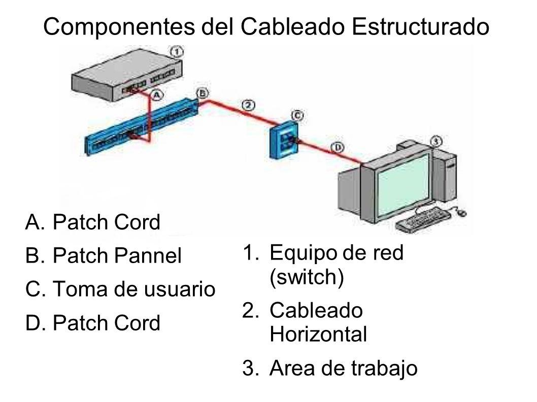 Componentes del Cableado Estructurado