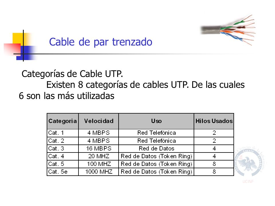 Cable de par trenzado Categorías de Cable UTP. Existen 8 categorías de cables UTP.